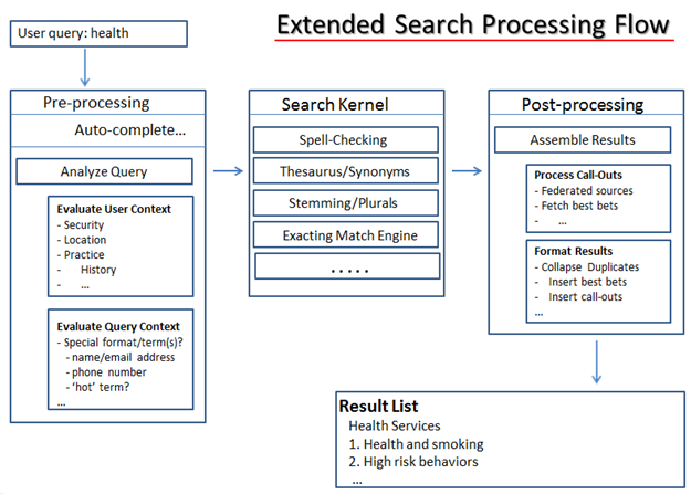 Extended_search_processing_flow
